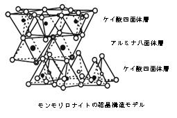 モンモリロナイトの結晶構造モデル