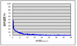 アクティブパック吸湿性能グラフ