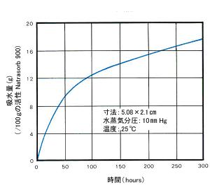 Natrasorb900グラフ